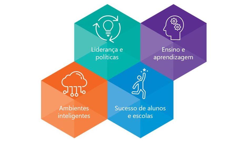 Transformação digital da Educação