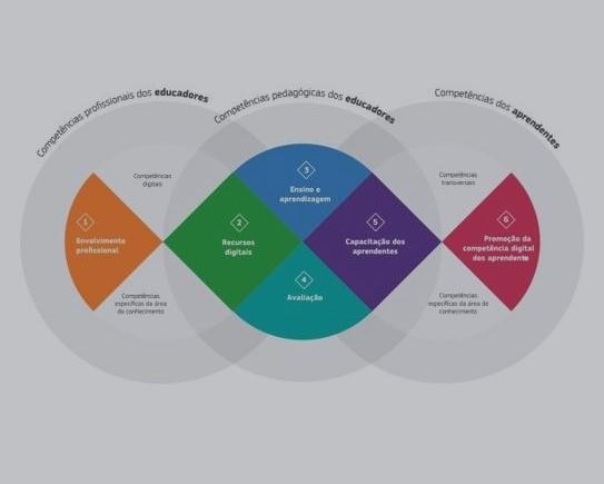 DigCompEdu - Competências digitais dos docentes